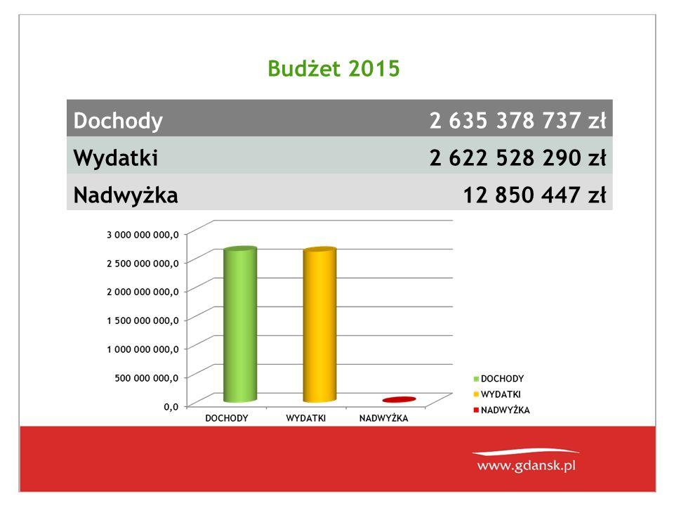 Budżet 2015 Dochody2 635 378 737 zł Wydatki2 622 528 290 zł Nadwyżka12 850 447 zł