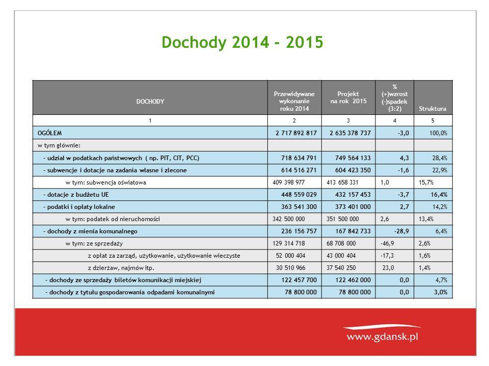 Dochody 201 4 - 2015 DOCHODY Przewidywane wykonanie roku 201 4 Projekt na rok 2015 % (+)wzrost (-)spadek (3:2)Struktura 12345 OGÓŁEM2 717 892 8172 635 378 737-3,0100,0% w tym głównie: - udział w podatkach państwowych ( np.