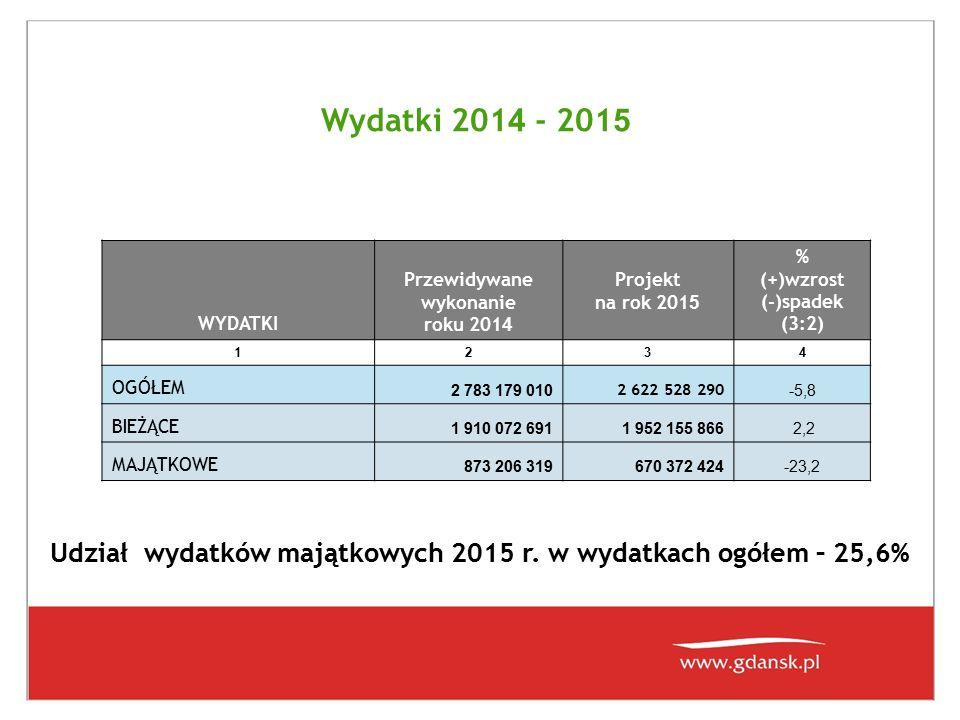 Wydatki 201 4 - 201 5 WYDATKI Przewidywane wykonanie roku 201 4 Projekt na rok 201 5 % (+)wzrost (-)spadek (3:2) 1 234 OGÓŁEM 2 783 179 010 2 622 528 290 -5,8 BIEŻĄCE 1 910 072 6911 952 155 866 2,2 MAJĄTKOWE 873 206 319670 372 424-23,2 Udział wydatków majątkowych 2015 r.