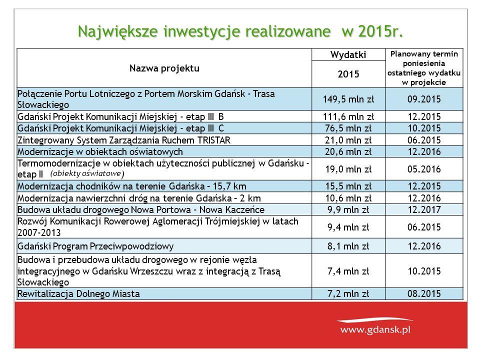 Największe inwestycje realizowane w 2015r.
