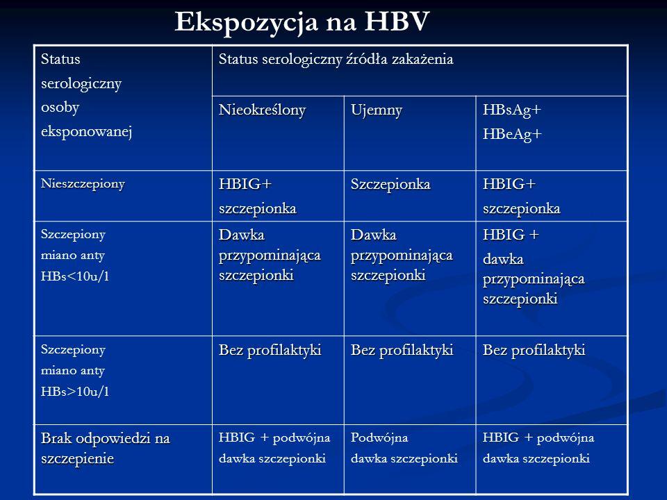 Ekspozycja na HCV Nie zaleca się profilaktycznego leczenia po ekspozycji Udzielić porady osobie po ekspozycji na zakażenie, zaplanować wizyty i badania kontrolne w celu monitorowania jej stanu Oznaczyć anty-HCV i ALT wyjściowo oraz 4-6 miesięcy później, ewentualnie 4-6 tygodni po ekspozycji badanie na HCV RNA PCR