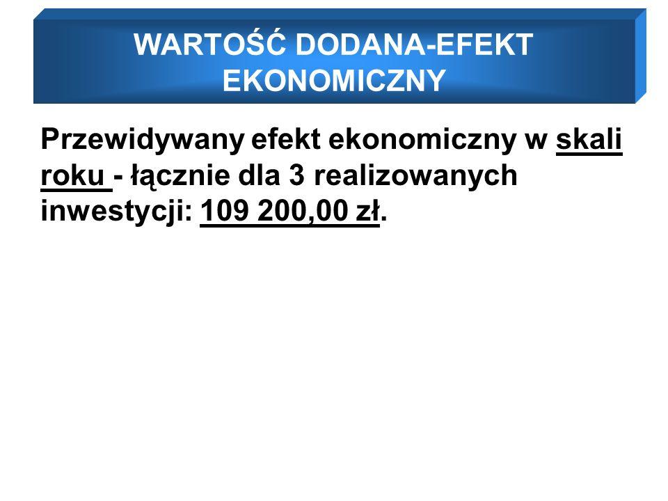 Przewidywany efekt ekonomiczny w skali roku - łącznie dla 3 realizowanych inwestycji: 109 200,00 zł.