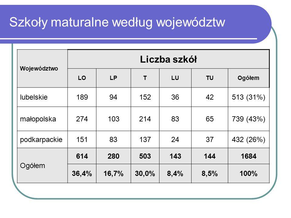 Szkoły maturalne według województw Województwo Liczba szkół LOLPTLUTUOgółem lubelskie189941523642513 (31%) małopolska2741032148365739 (43%) podkarpackie151831372437432 (26%) Ogółem 6142805031431441684 36,4%16,7%30,0%8,4%8,5%100%
