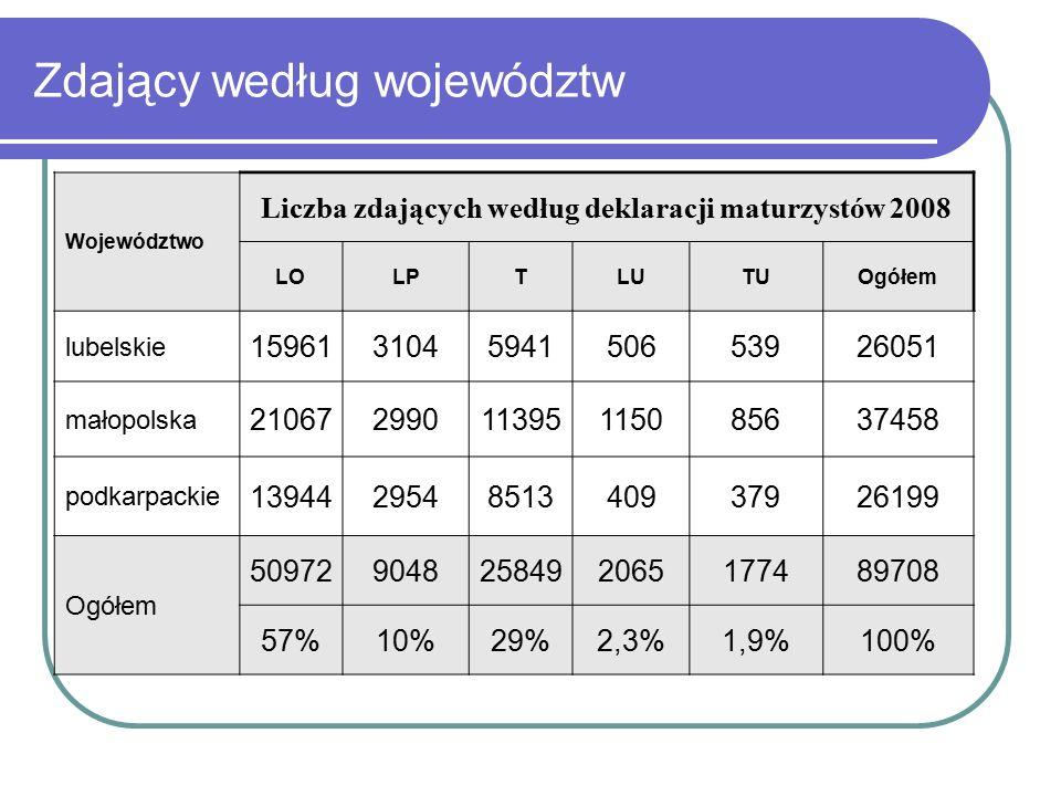 Zdający według województw Województwo Liczba zdających według deklaracji maturzystów 2008 LOLPTLUTUOgółem lubelskie 159613104594150653926051 małopolska 21067299011395115085637458 podkarpackie 139442954851340937926199 Ogółem 509729048258492065177489708 57%10%29%2,3%1,9%100%