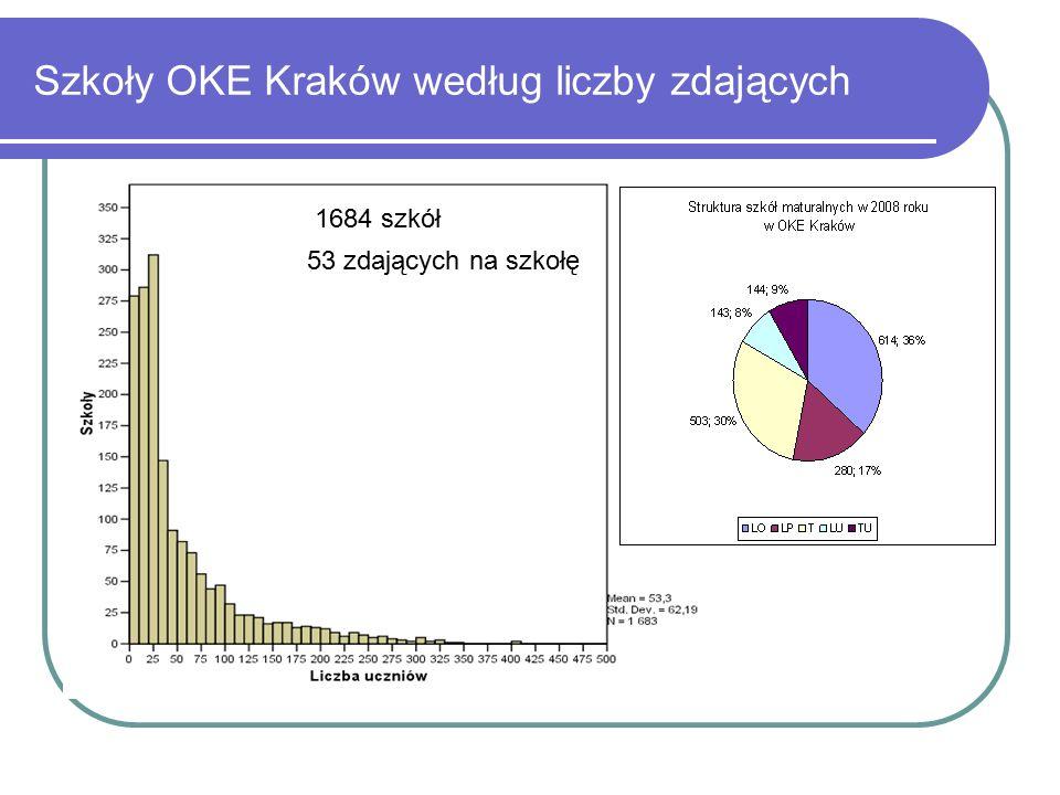 Szkoły OKE Kraków według liczby zdających 53 zdających na szkołę 1684 szkół