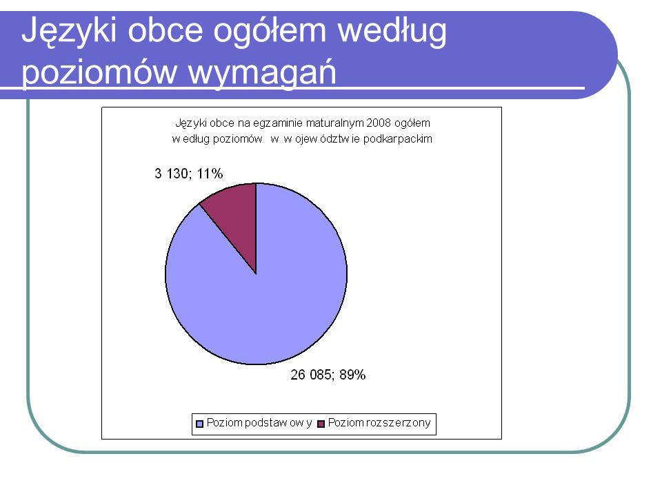 Języki obce ogółem według poziomów wymagań
