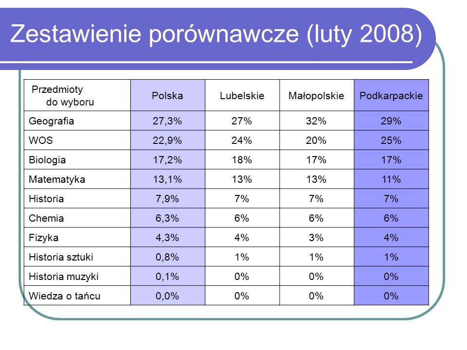 Zestawienie porównawcze (luty 2008) Przedmioty do wyboru PolskaLubelskieMałopolskiePodkarpackie Geografia27,3%27%32%29% WOS22,9%24%20%25% Biologia17,2%18%17% Matematyka13,1%13% 11% Historia7,9%7% Chemia6,3%6% Fizyka4,3%4%3%4% Historia sztuki0,8%1% Historia muzyki0,1%0% Wiedza o tańcu0,0%0%