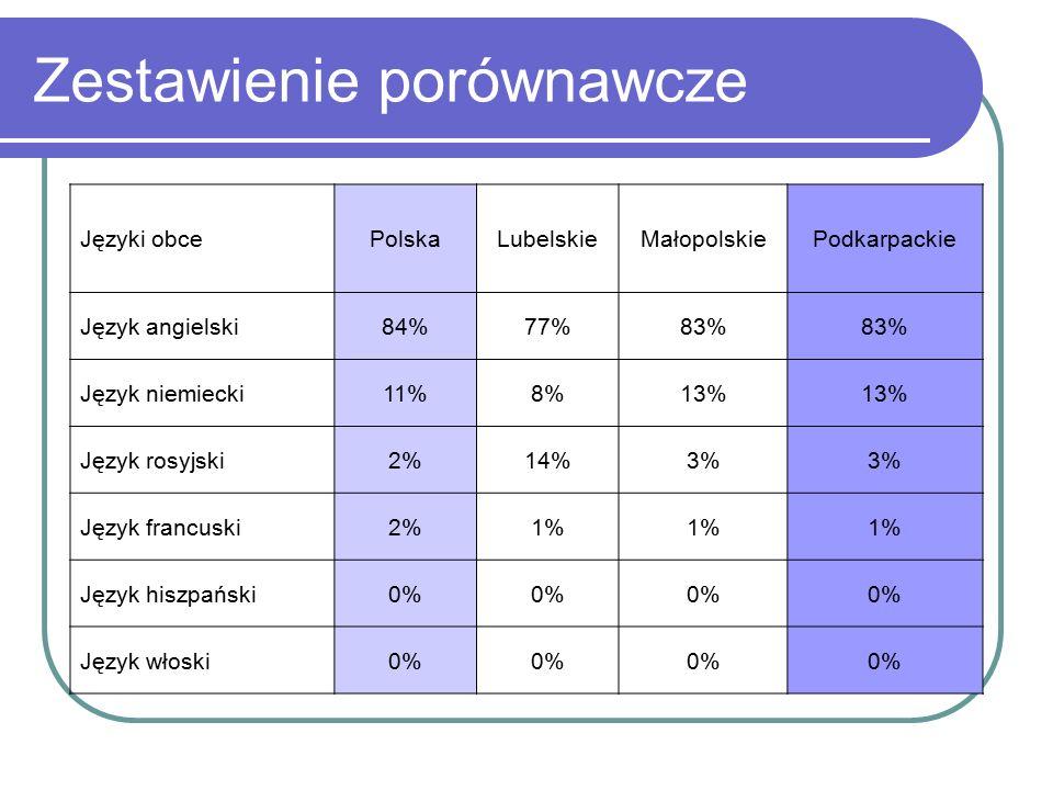 Zestawienie porównawcze Języki obcePolskaLubelskieMałopolskiePodkarpackie Język angielski84%77%83% Język niemiecki11%8%13% Język rosyjski2%14%3% Język francuski2%1% Język hiszpański0% Język włoski0%