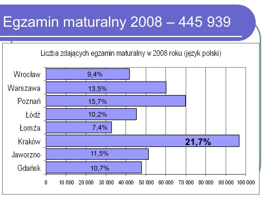 Liczba egzaminów według komisji egzaminacyjnych