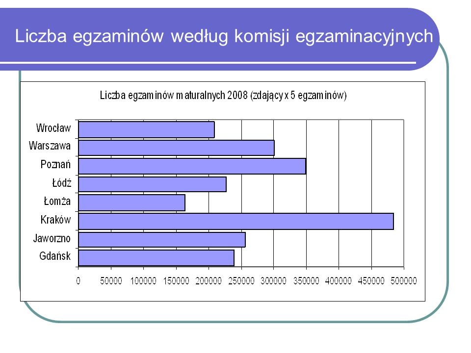 Egzamin maturalny 2008 – 445 939