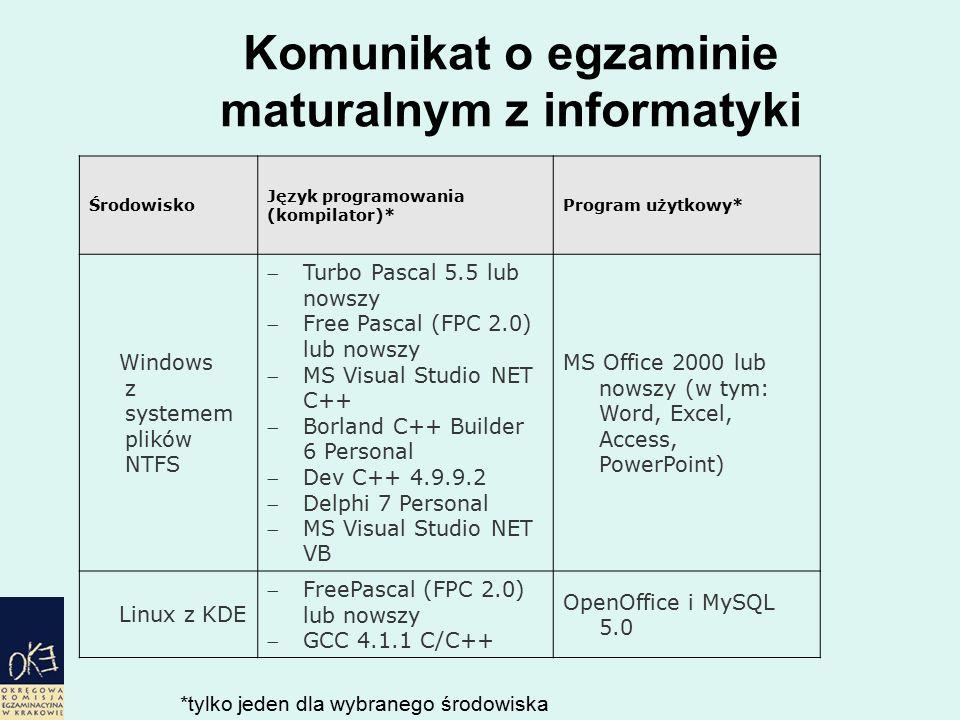 Komunikat o egzaminie maturalnym z informatyki Środowisko Język programowania (kompilator)* Program użytkowy* Windows z systemem plików NTFS Turbo Pascal 5.5 lub nowszy Free Pascal (FPC 2.0) lub nowszy MS Visual Studio NET C++ Borland C++ Builder 6 Personal Dev C++ 4.9.9.2 Delphi 7 Personal MS Visual Studio NET VB MS Office 2000 lub nowszy (w tym: Word, Excel, Access, PowerPoint) Linux z KDE FreePascal (FPC 2.0) lub nowszy GCC 4.1.1 C/C++ OpenOffice i MySQL 5.0 *tylko jeden dla wybranego środowiska