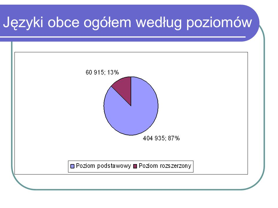 """Zestawienie porównawcze wyboru przedmiotów maturalnych w procentach ogółu """"do wyboru"""