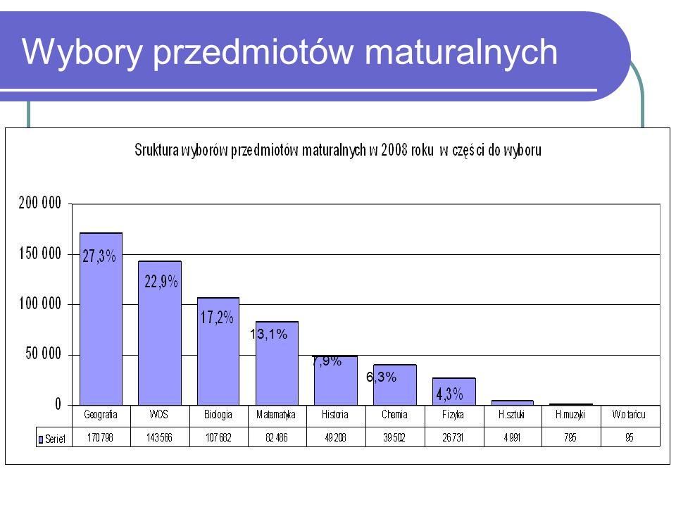 Wybory przedmiotów maturalnych z uwzględnieniem poziomów wymagań