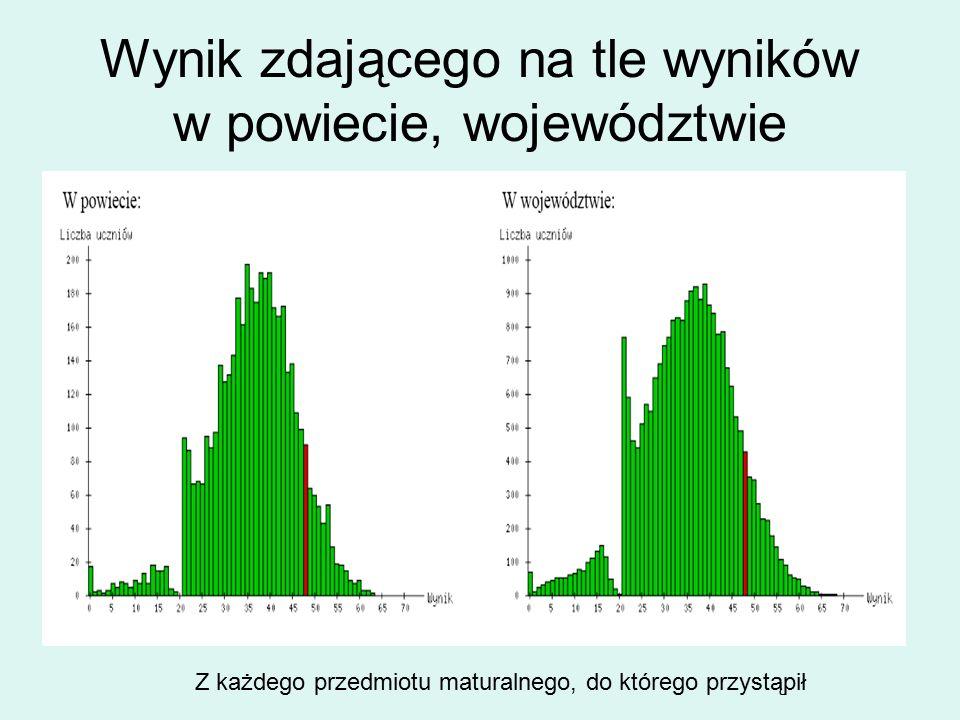 Wynik zdającego na tle wyników w powiecie, województwie Z każdego przedmiotu maturalnego, do którego przystąpił
