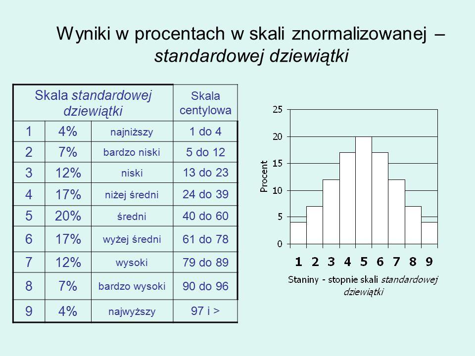 Wyniki w procentach w skali znormalizowanej – standardowej dziewiątki Skala standardowej dziewiątki Skala centylowa 14% najniższy 1 do 4 27% bardzo niski 5 do 12 312% niski 13 do 23 417% niżej średni 24 do 39 520% średni 40 do 60 617% wyżej średni 61 do 78 712% wysoki 79 do 89 87% bardzo wysoki 90 do 96 94% najwyższy 97 i >
