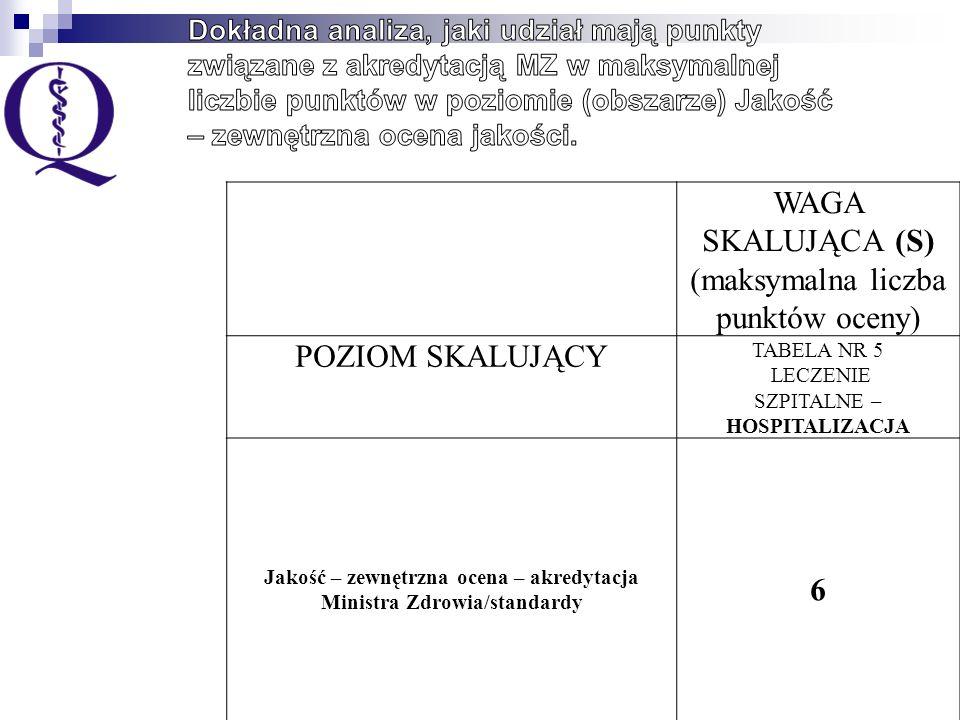 Liczba punktów jednostkowych POZIOM SKALUJĄCY TABELA NR 5 LECZENIE SZPITALNE – HOSPITALIZACJA Jakość – zewnętrzna ocena – akredytacja Ministra Zdrowia/standardy Maksymalna liczba punktów jednostkowych do uzyskania 10 12 - dla onkologii i hematologii dziecięcej w tym za: Łączna liczba punktów certyfikat akredytacyjny Ministra Zdrowia 66 Jeden z warunków: spełnienie standardów akredytacyjnych Ministra Zdrowia w przedziale powyżej 80% +26+2=8 spełnienie standardów akredytacyjnych Ministra Zdrowia w przedziale powyżej 90% +46+4=10