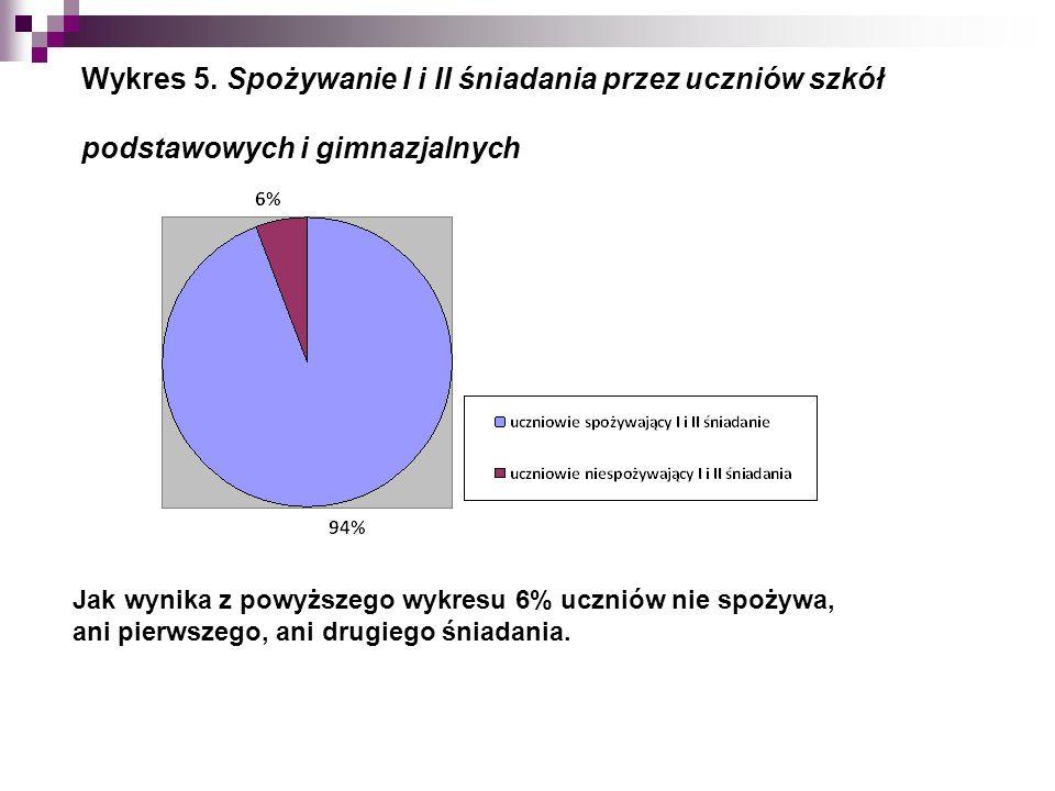 Wykres 5.
