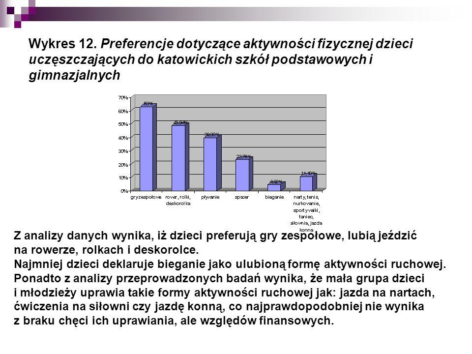Wykres 12.