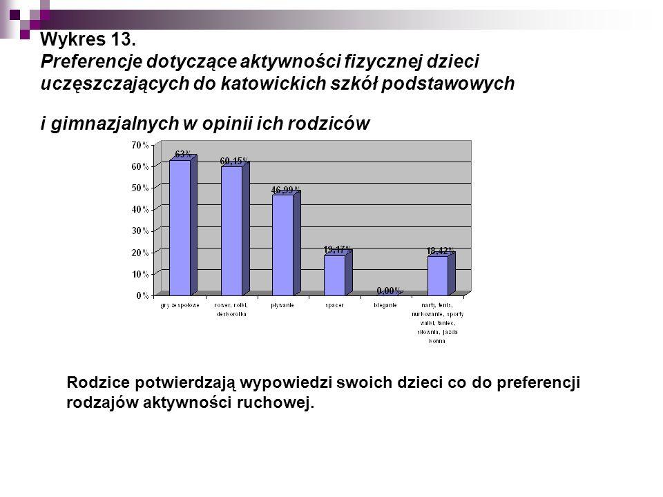 Wykres 13.