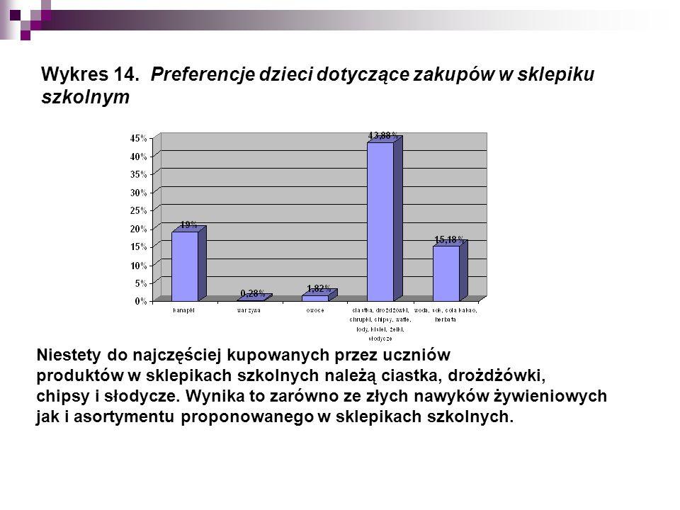 Wykres 14.