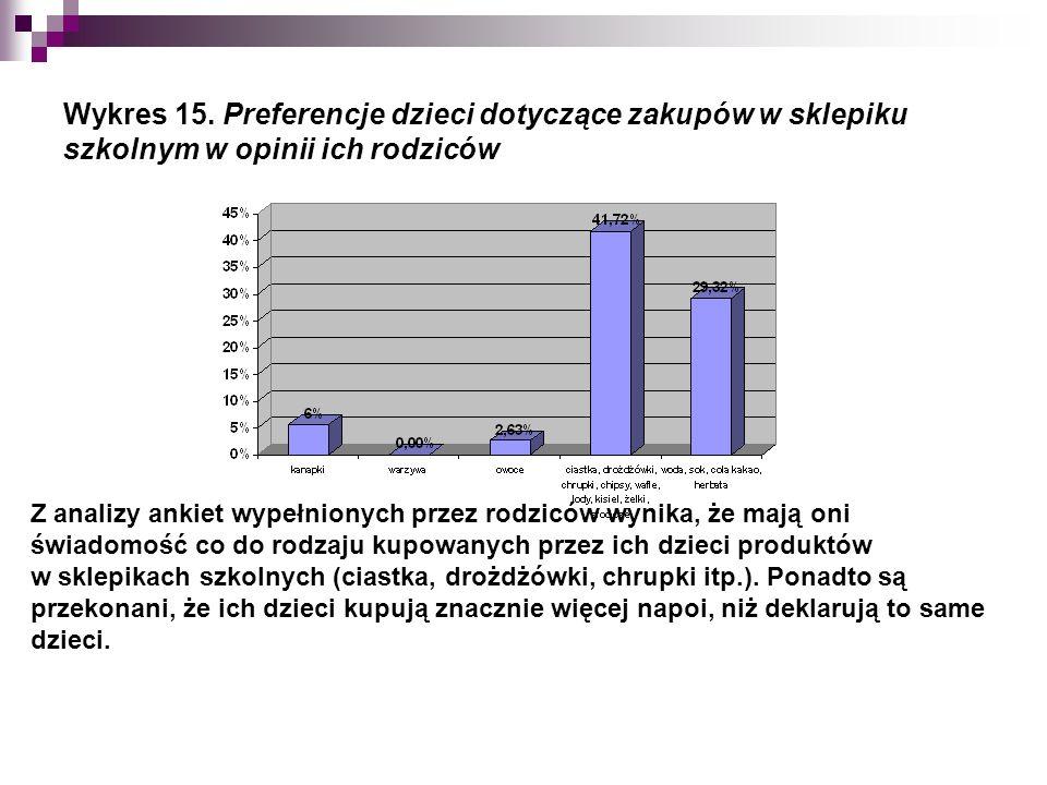 Wykres 15.