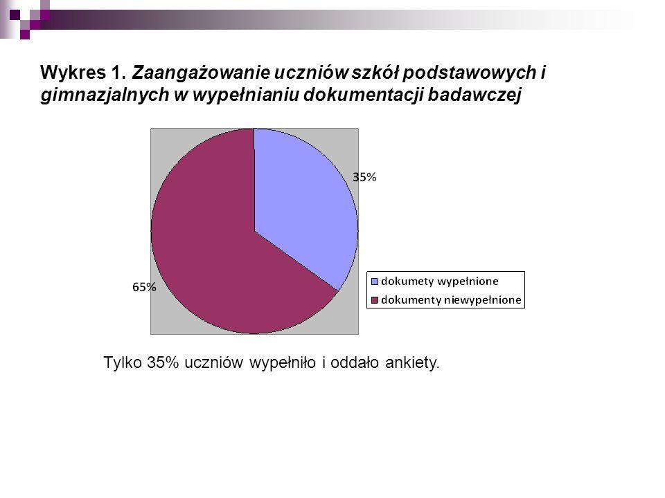 Wykres 1.