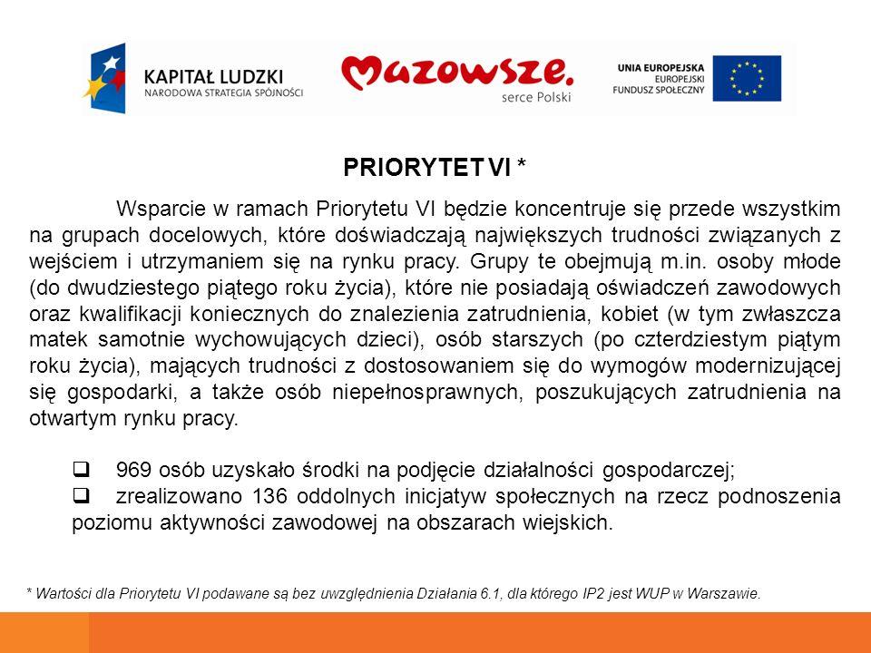 PRIORYTET VI * Wsparcie w ramach Priorytetu VI będzie koncentruje się przede wszystkim na grupach docelowych, które doświadczają największych trudności związanych z wejściem i utrzymaniem się na rynku pracy.