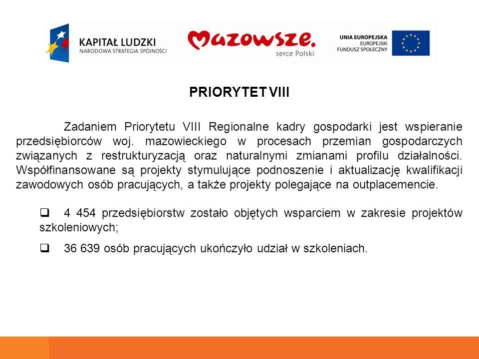 PRIORYTET VIII Zadaniem Priorytetu VIII Regionalne kadry gospodarki jest wspieranie przedsiębiorców woj.