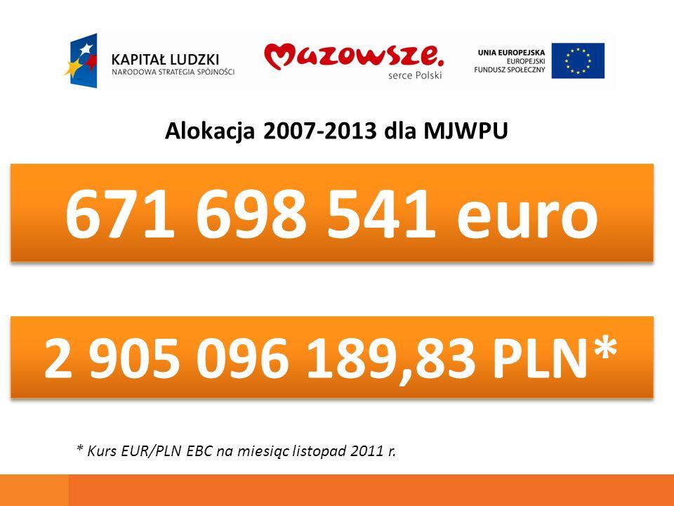 Od początku okresu programowania do chwili obecnej Mazowiecka Jednostka Wdrażania Programów Unijnych ogłosiła 122 nabory o łącznej wartości 2,39 mld PLN, co stanowi 81,67 % dostępnej alokacji.