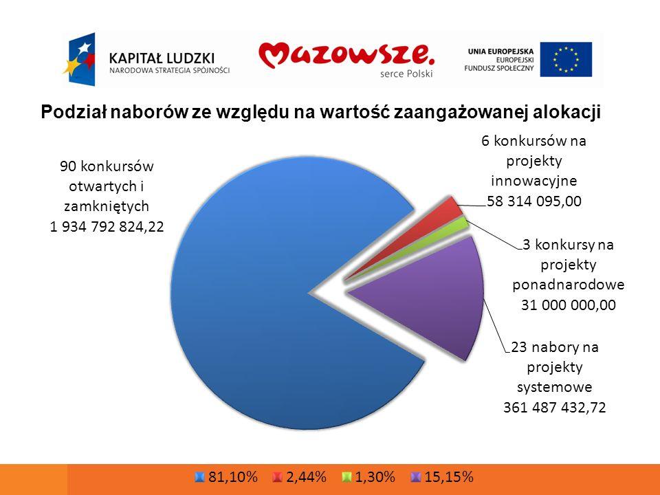 Liczba i wartość wniosków złożonych od początku realizacji PO KL 2007-2013 Priorytet Liczba wniosków zarejestrowanych Liczba oraz procent wniosków ocenionych formalnie pozytywnie Wnioskowane dofinansowanie Liczba oraz procent wniosków ocenionych merytorycznie pozytywnie w odniesieniu do wniosków formalnie poprawnych Wnioskowane dofinansowanie VI* 861763 - 88,62%823 050 238,77423 - 55,44 %429 523 762,63 VII 4 1173 640 - 88,41%1 623 840 660,391 923 - 52,83 %622 423 870,13 VIII 4 9454 514 - 91,28%3 980 257 359,411 372 - 30,39 %1 263 783 608,68 IX 6 6215 492 - 82,95%2 467 069 345,882 848 - 51,86 %1 340 524 607,21 SUMA:16 54414 409 - 87,10%8 894 217 604,456 566 - 45,57 %3 656 255 848,65 * Dane wg KSI SIMIK 07-13 wg stanu na 23.11.2011; wartości dla Priorytetu VI podawane są bez uwzględnienia Działania 6.1, dla którego IP2 jest WUP w Warszawie.