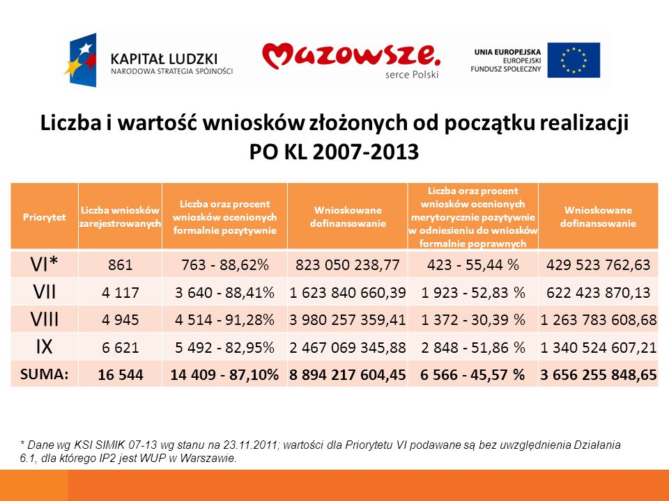 W wyniku przeprowadzonej oceny formalnej i merytorycznej Mazowiecka Jednostka Wdrażania Programów Unijnych zawarła 2979 umów o wartości 1 660 106 210,44 PLN co stanowi 56,96 % całości alokacji.