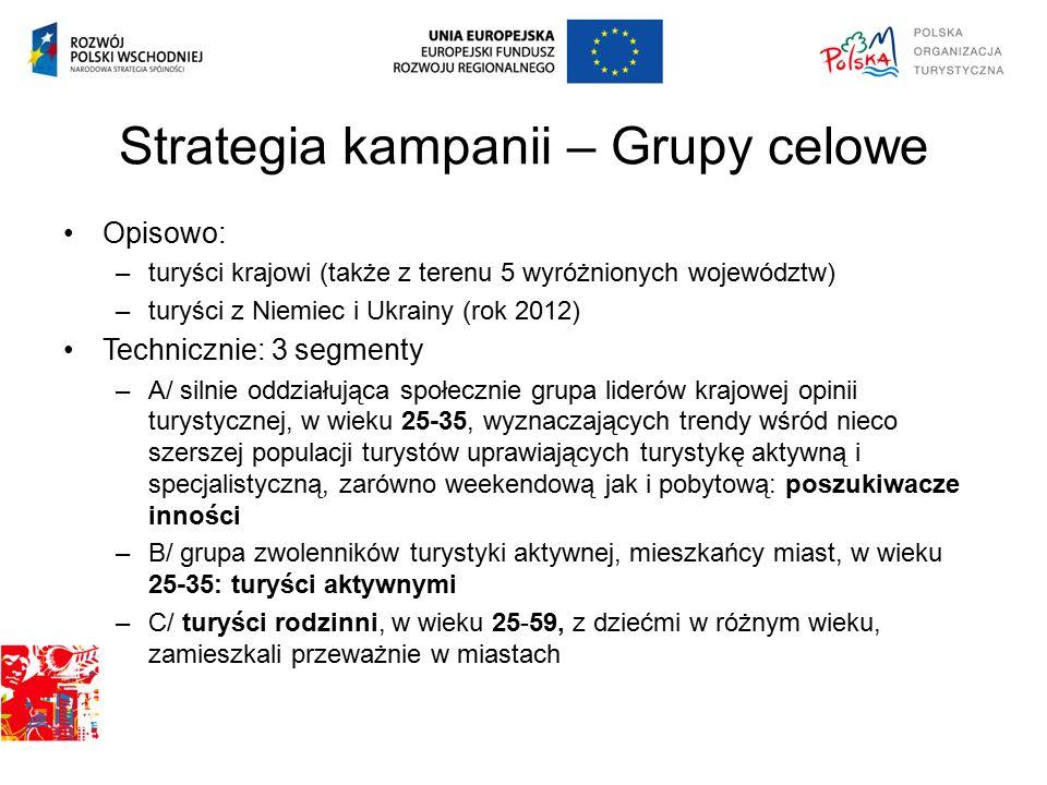 Strategia kampanii – Grupy celowe Opisowo: –turyści krajowi (także z terenu 5 wyróżnionych województw) –turyści z Niemiec i Ukrainy (rok 2012) Technic