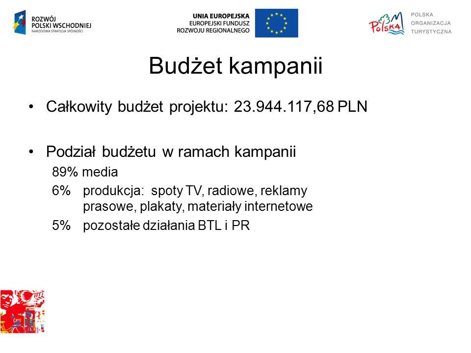 Budżet kampanii Całkowity budżet projektu: 23.944.117,68 PLN Podział budżetu w ramach kampanii 89% media 6% produkcja: spoty TV, radiowe, reklamy pras