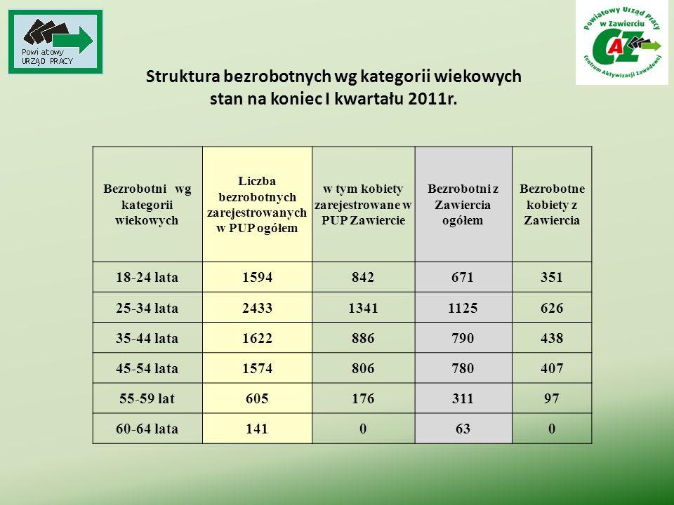 Struktura bezrobotnych wg kategorii wiekowych stan na koniec I kwartału 2011r. Bezrobotni wg kategorii wiekowych Liczba bezrobotnych zarejestrowanych