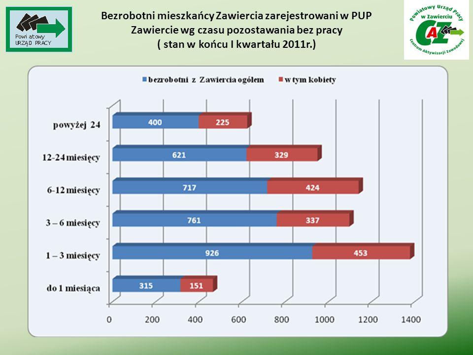Bezrobotni mieszkańcy Zawiercia zarejestrowani w PUP Zawiercie wg czasu pozostawania bez pracy ( stan w końcu I kwartału 2011r.)
