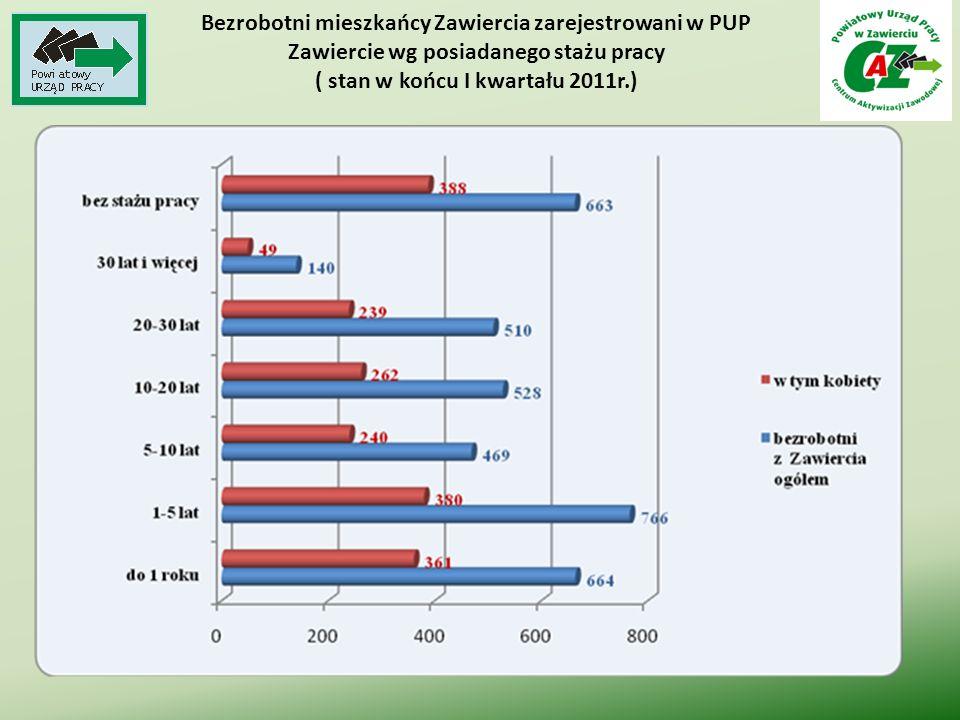 Bezrobotni mieszkańcy Zawiercia zarejestrowani w PUP Zawiercie wg posiadanego stażu pracy ( stan w końcu I kwartału 2011r.)
