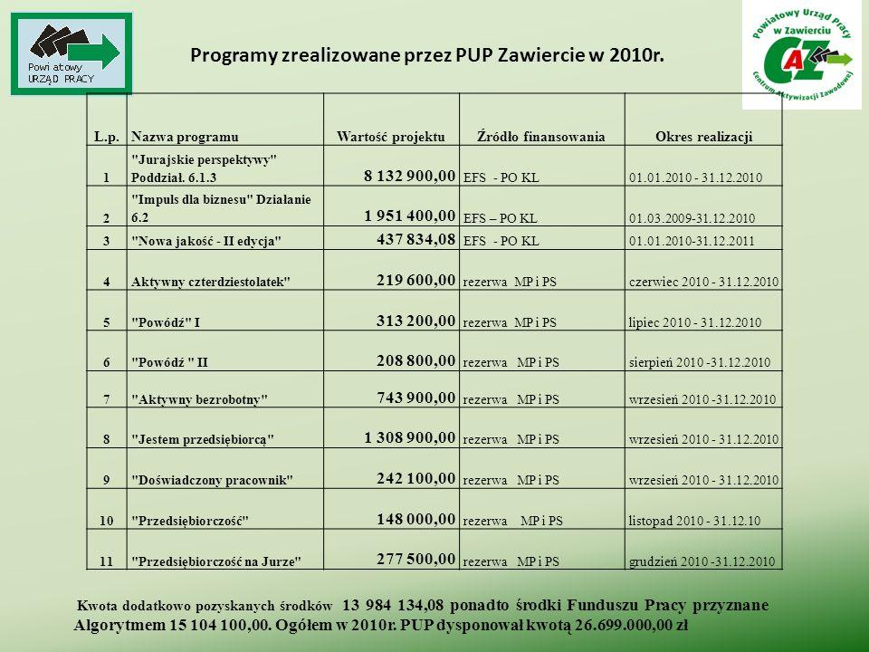 Programy zrealizowane przez PUP Zawiercie w 2010r. L.p.Nazwa programuWartość projektuŹródło finansowaniaOkres realizacji 1