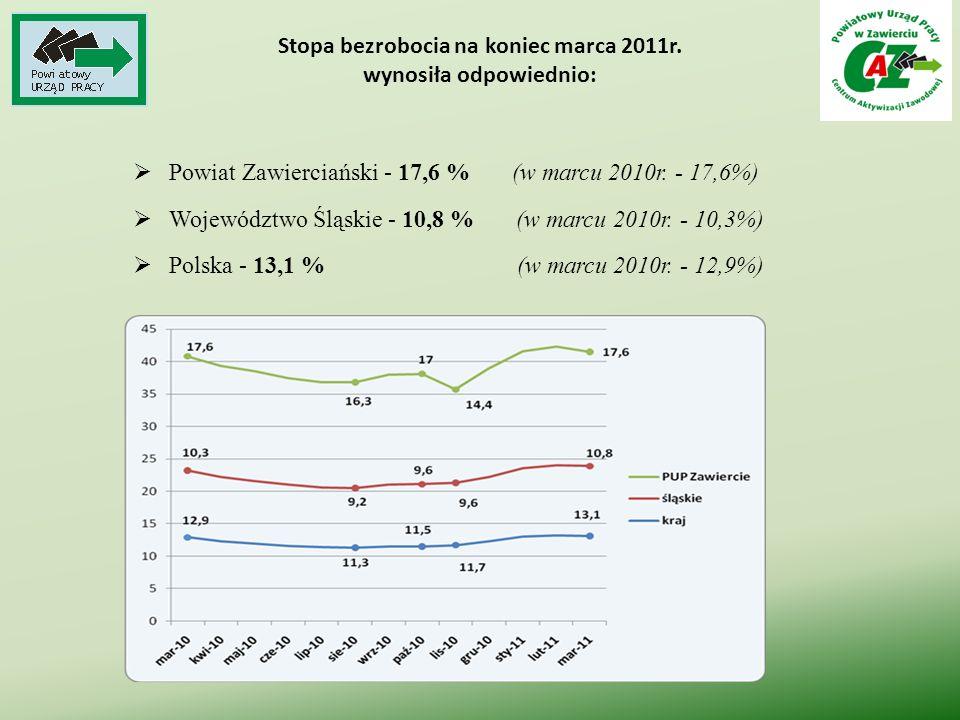 Stopa bezrobocia na koniec marca 2011r. wynosiła odpowiednio:  Powiat Zawierciański - 17,6 % (w marcu 2010r. - 17,6%)  Województwo Śląskie - 10,8 %