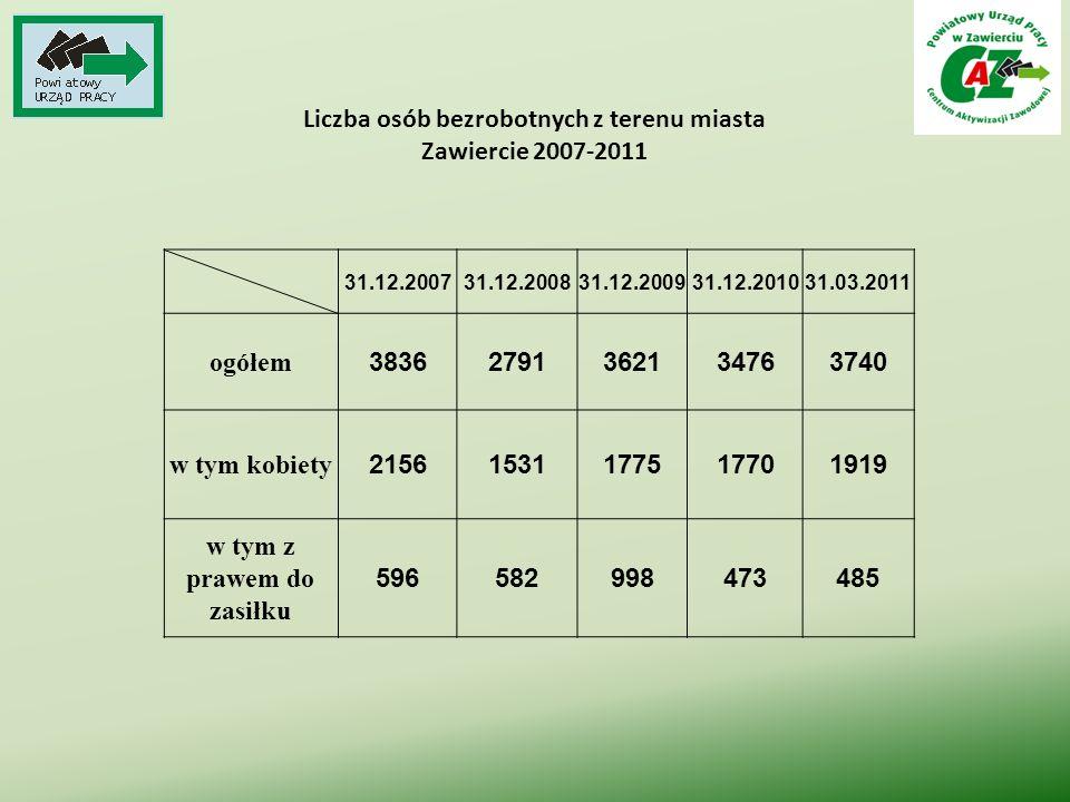 Liczba osób bezrobotnych z terenu miasta Zawiercie 2007-2011 31.12.200731.12.200831.12.200931.12.201031.03.2011 ogółem 38362791362134763740 w tym kobi