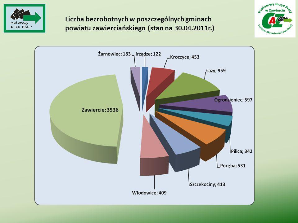 Osoby bezrobotne będące w szczególnej sytuacji na rynku pracy zarejestrowane w PUP Zawiercie (stan na 30.04.2011r.) Osoby w szczególnej sytuacji na rynku pracy PUP ogółemmiasto Zawiercie Do 25 roku życia 1450611 Długotrwale bezrobotni 37611816 Kobiety, które nie podjęły zatrudnienia po urodzeniu dziecka 546260 Powyżej 50 roku życia 1565759 Bez kwalifikacji zawodowych 1559684 Bez doświadczenia zawodowego 2082898 Bez wykształcenia średniego 35881645 Samotnie wychowujące co najmniej jedno dziecko do 18 roku życia 397218 Które po odbyciu kary wolności nie podjęły zatrudnienia 16285 Niepełnosprawni 363202 Po zakończeniu realizacji kontraktu socjalnego 18