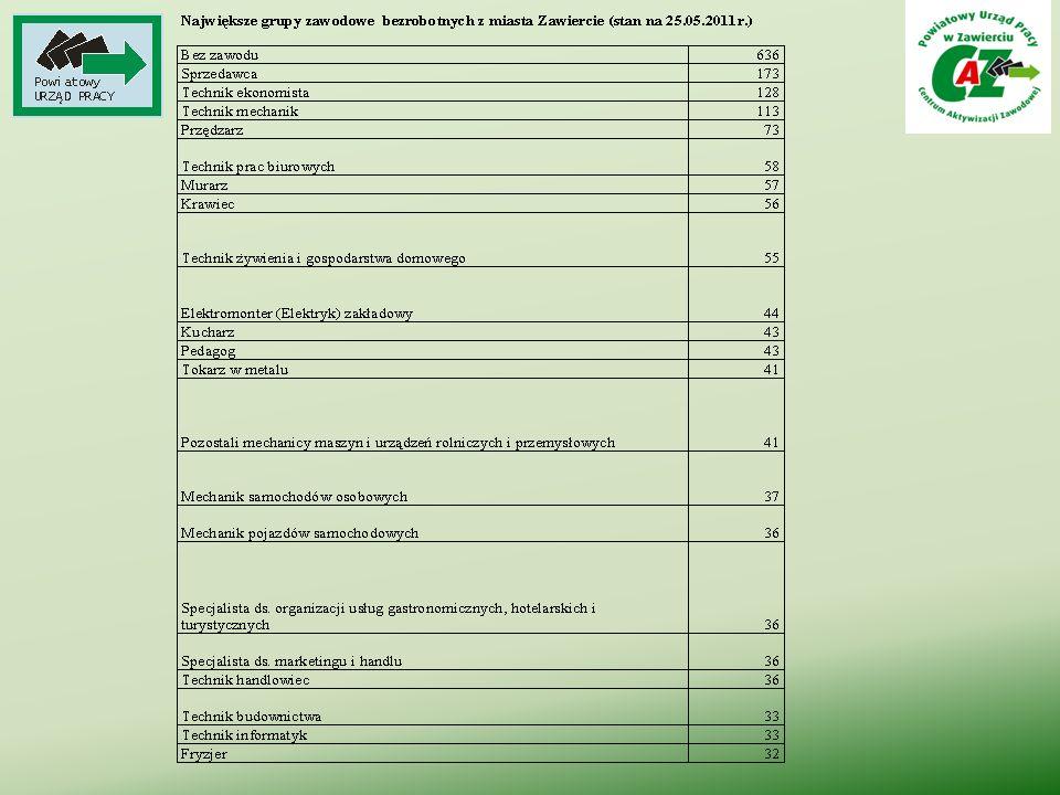 Struktura bezrobotnych wg kategorii wiekowych stan na koniec I kwartału 2011r.