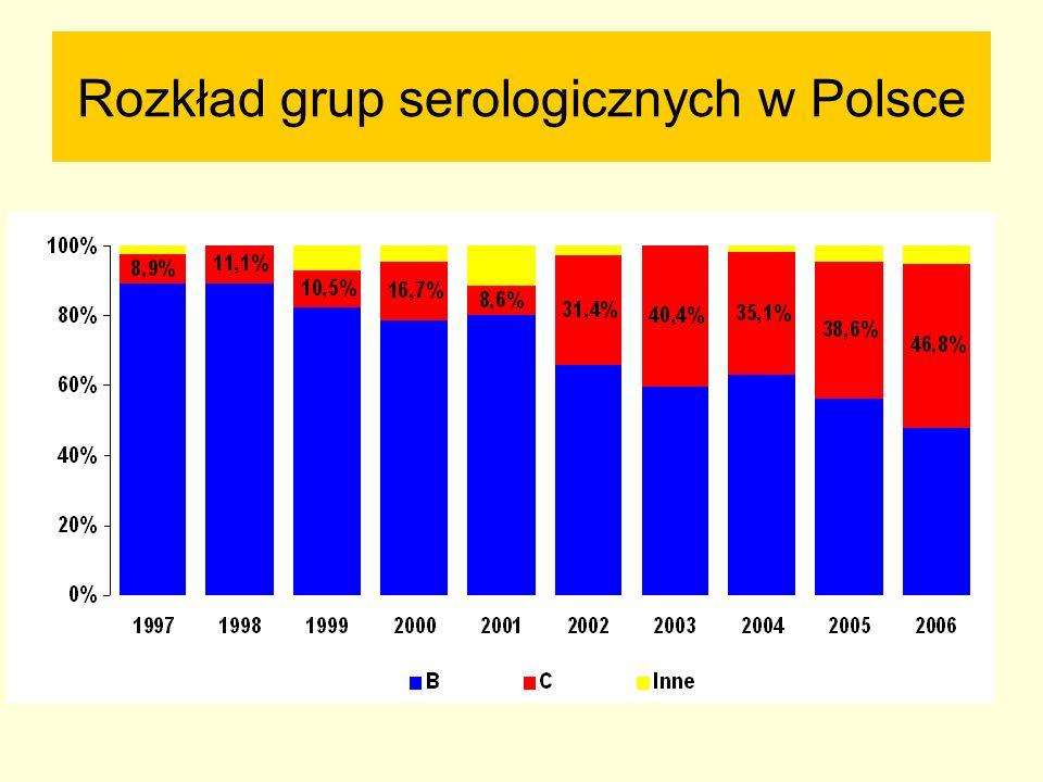 Rozkład grup serologicznych w Polsce