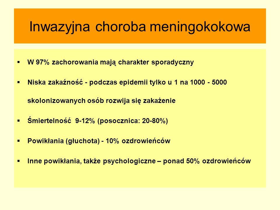 Inwazyjna choroba meningokokowa  W 97% zachorowania mają charakter sporadyczny  Niska zakaźność - podczas epidemii tylko u 1 na 1000 - 5000 skoloniz
