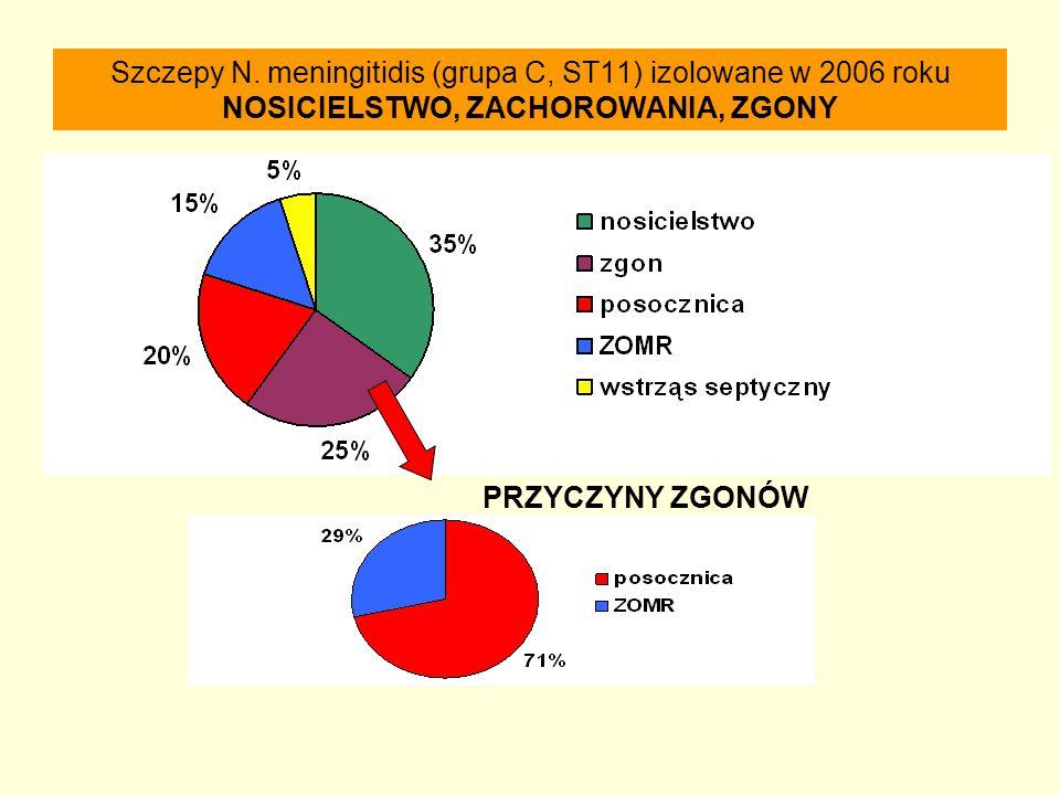 Szczepy N. meningitidis (grupa C, ST11) izolowane w 2006 roku NOSICIELSTWO, ZACHOROWANIA, ZGONY PRZYCZYNY ZGONÓW