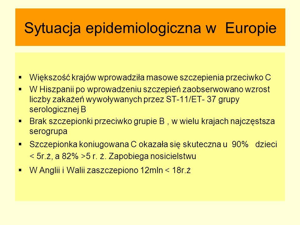 Sytuacja epidemiologiczna w Europie  Większość krajów wprowadziła masowe szczepienia przeciwko C  W Hiszpanii po wprowadzeniu szczepień zaobserwowan