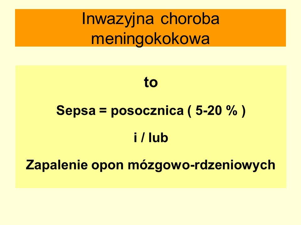 Inwazyjna choroba meningokokowa to Sepsa = posocznica ( 5-20 % ) i / lub Zapalenie opon mózgowo-rdzeniowych