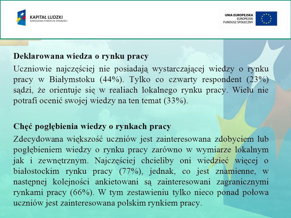 Deklarowana wiedza o rynku pracy Uczniowie najczęściej nie posiadają wystarczającej wiedzy o rynku pracy w Białymstoku (44%). Tylko co czwarty respond