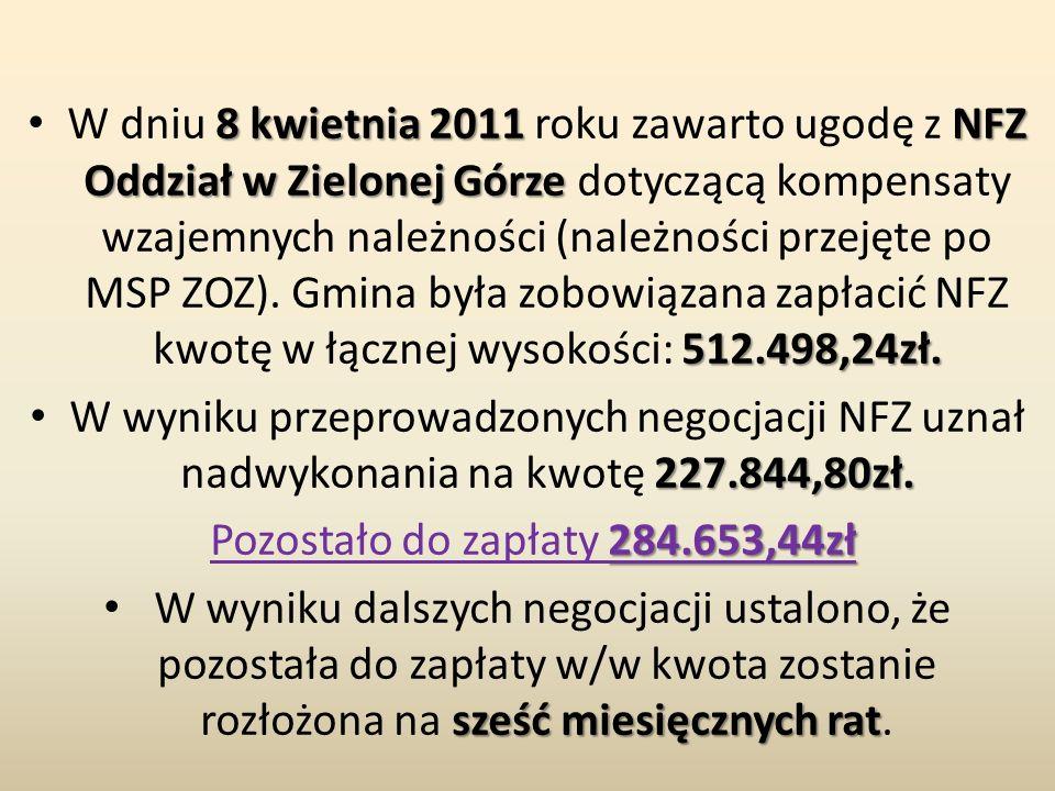 8 kwietnia 2011 NFZ Oddział w Zielonej Górze 512.498,24zł.