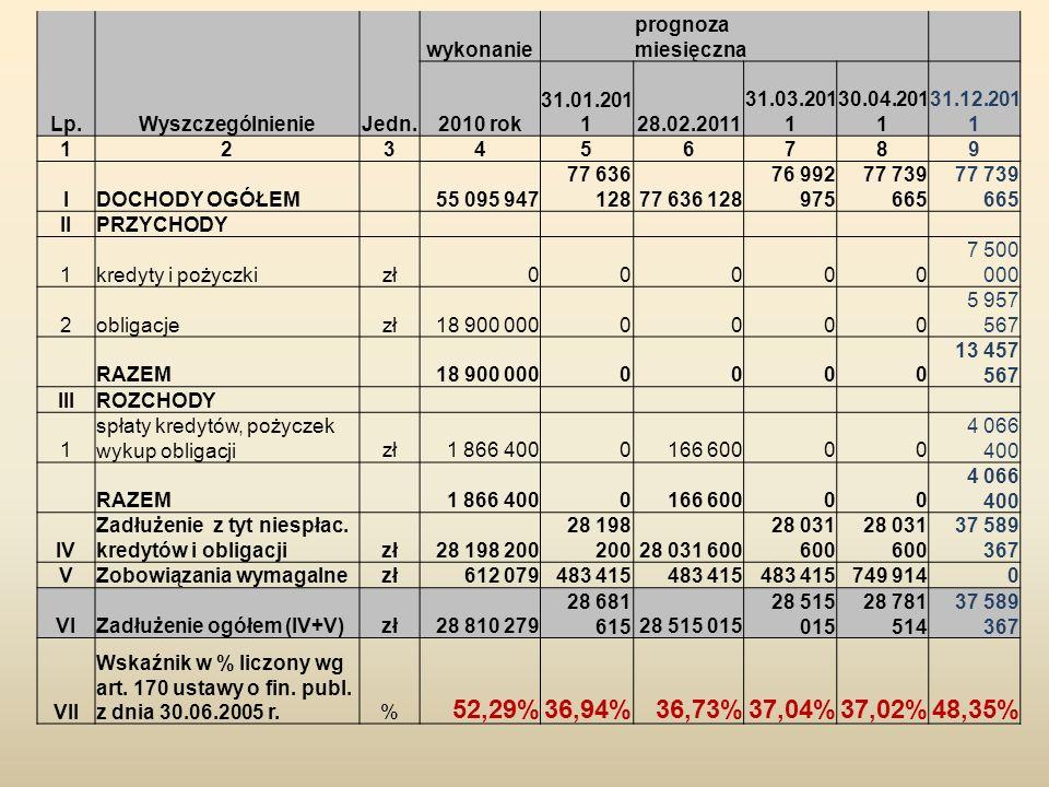 Lp.WyszczególnienieJedn. wykonanie prognoza miesięczna 2010 rok 31.01.201 128.02.2011 31.03.201 1 30.04.201 1 31.12.201 1 123456789 IDOCHODY OGÓŁEM 55