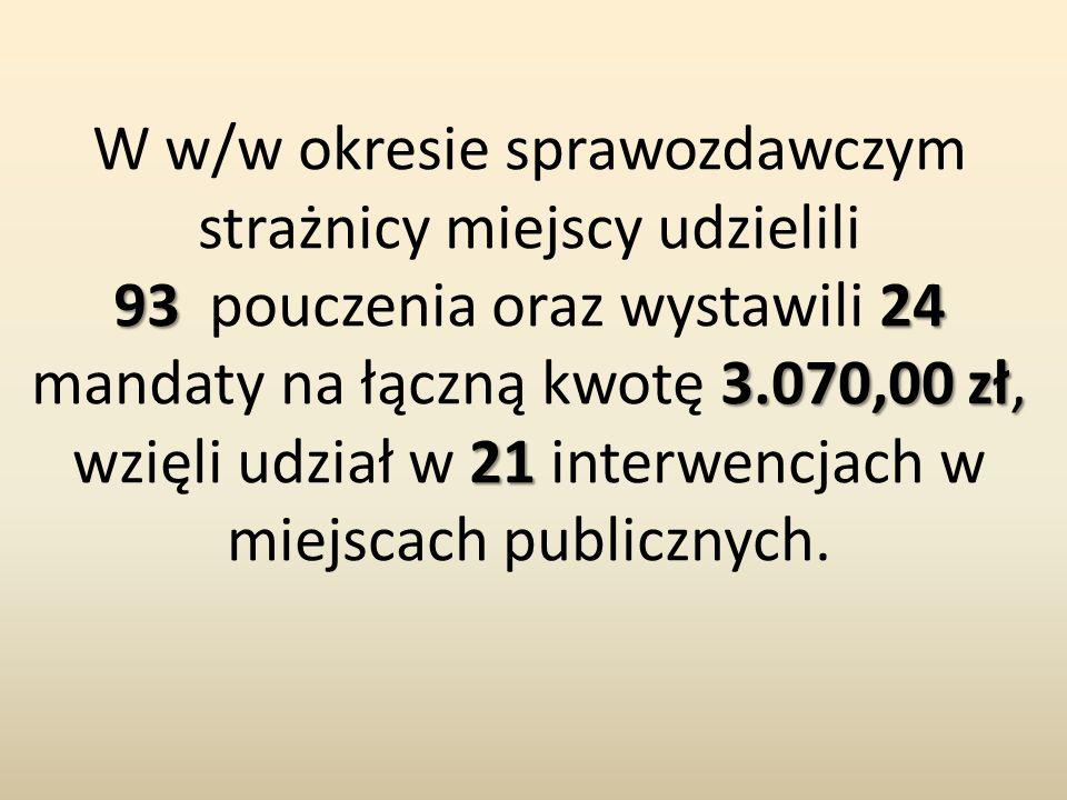 9324 3.070,00 zł, 21 W w/w okresie sprawozdawczym strażnicy miejscy udzielili 93 pouczenia oraz wystawili 24 mandaty na łączną kwotę 3.070,00 zł, wzięli udział w 21 interwencjach w miejscach publicznych.